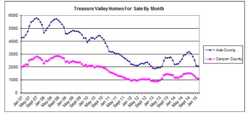 treasure valley homes for sale by month graph